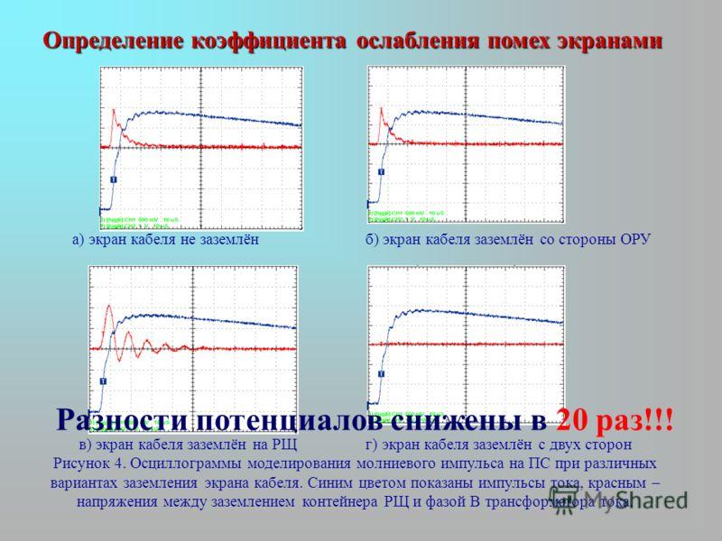 Определение коэффициента ослабления помех экранами а) экран кабеля не заземлён б) экран кабеля заземлён со стороны ОРУ в) экран кабеля заземлён на РЩ г) экран кабеля заземлён с двух сторон Рисунок 4. Осциллограммы моделирования молниевого импульса на