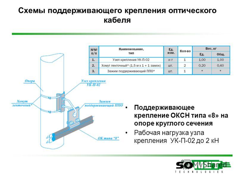 Схемы поддерживающего крепления оптического кабеля Поддерживающее крепление ОКСН типа «8» на опоре круглого сечения Рабочая нагрузка узла крепления УК-П-02 до 2 кН