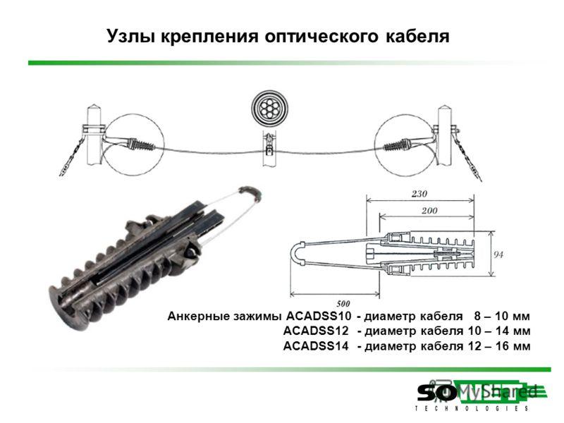 Узлы крепления оптического кабеля Анкерные зажимы ACADSS10 - диаметр кабеля 8 – 10 мм ACADSS12 - диаметр кабеля 10 – 14 мм ACADSS14 - диаметр кабеля 12 – 16 мм