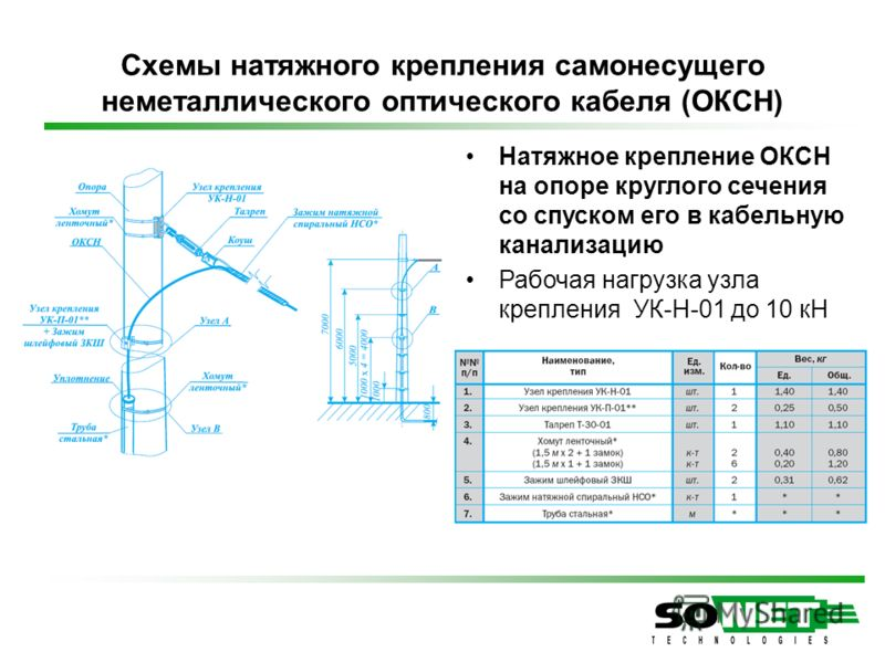 Схемы натяжного крепления самонесущего неметаллического оптического кабеля (ОКСН) Натяжное крепление ОКСН на опоре круглого сечения со спуском его в кабельную канализацию Рабочая нагрузка узла крепления УК-Н-01 до 10 кН
