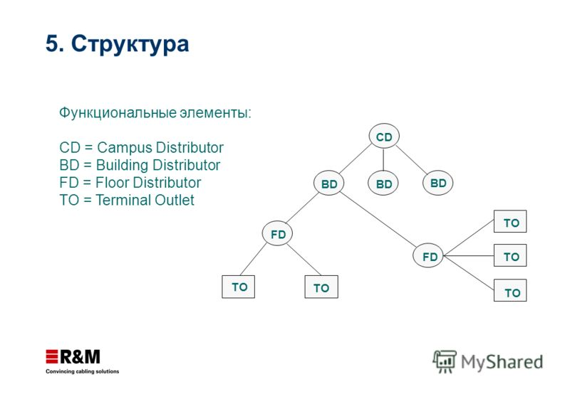5. Структура CD BD FD TO Функциональные элементы: CD = Campus Distributor BD = Building Distributor FD = Floor Distributor TO = Terminal Outlet