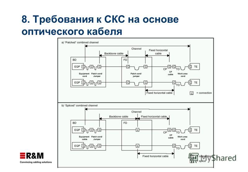 8. Требования к СКС на основе оптического кабеля