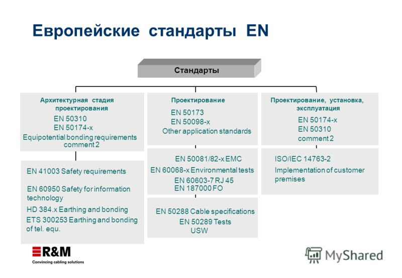 Европейские стандарты EN EN 41003 Safety requirements EN 60950 Safety for information technology HD 384.x Earthing and bonding ETS 300253 Earthing and bonding of tel. equ. Архитектурная стадия проектирования EN 50310 EN 50174-x Equipotential bonding