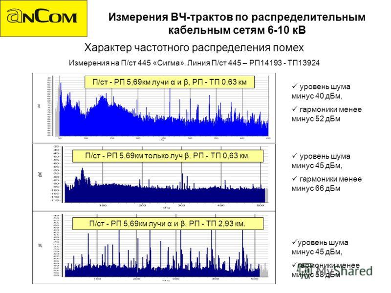 Измерения ВЧ-трактов по распределительным кабельным сетям 6-10 кВ Характер частотного распределения помех Измерения на П/ст 445 «Сигма». Линия П/ст 445 – РП14193 - ТП13924 уровень шума минус 40 дБм, гармоники менее минус 52 дБм уровень шума минус 45