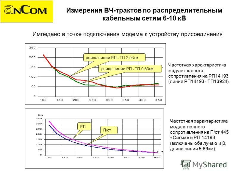 Импеданс в точке подключения модема к устройству присоединения Измерения ВЧ-трактов по распределительным кабельным сетям 6-10 кВ Частотная характеристика модуля полного сопротивления на РП14193 (линия РП14193 - ТП13924). Частотная характеристика моду