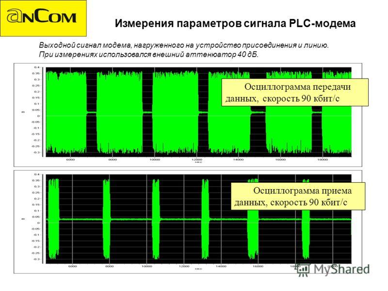 Измерения параметров сигнала PLC-модема Осциллограмма передачи данных, скорость 90 кбит/c Осциллограмма приема данных, скорость 90 кбит/c Выходной сигнал модема, нагруженного на устройство присоединения и линию. При измерениях использовался внешний а