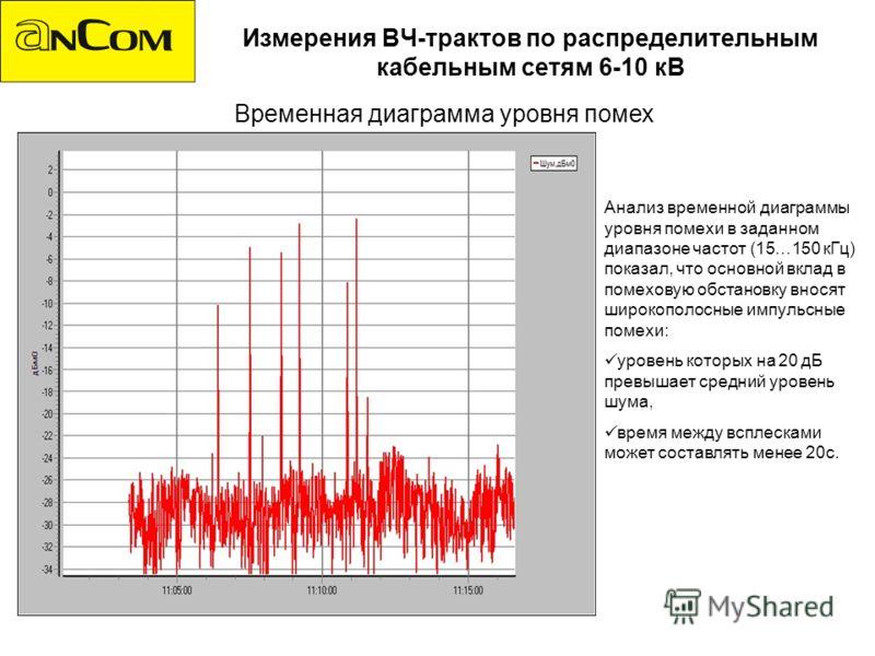 Измерения ВЧ-трактов по распределительным кабельным сетям 6-10 кВ Временная диаграмма уровня помех Анализ временной диаграммы уровня помехи в заданном диапазоне частот (15…150 кГц) показал, что основной вклад в помеховую обстановку вносят широкополос