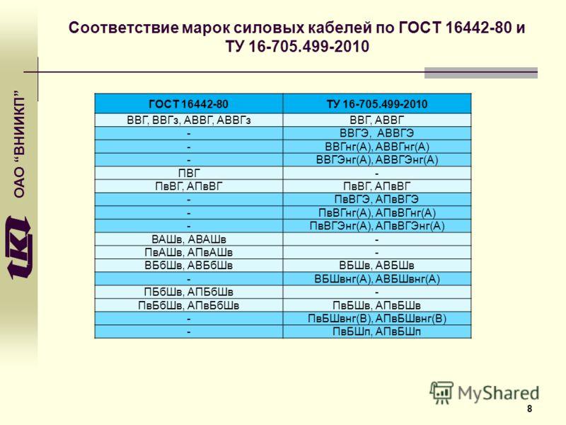 ОАО ВНИИКП Соответствие марок силовых кабелей по ГОСТ 16442-80 и ТУ 16-705.499-2010 8 ГОСТ 16442-80ТУ 16-705.499-2010 ВВГ, ВВГз, АВВГ, АВВГзВВГ, АВВГ -ВВГЭ, АВВГЭ -ВВГнг(А), АВВГнг(А) -ВВГЭнг(А), АВВГЭнг(А) ПВГ- ПвВГ, АПвВГ -ПвВГЭ, АПвВГЭ -ПвВГнг(А),