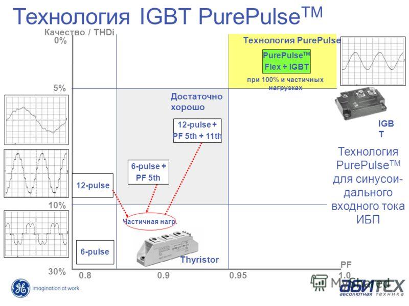 1.00.950.90.8 PF 10% 5% 0% 30% Достаточно хорошо Технология IGBT PurePulse TM Качество / THDi 6-pulse 12-pulse 6-pulse + PF 5th 12-pulse + PF 5th + 11th Частичная нагр. Технология PurePulse TM PurePulse TM Flex + IGBT при 100% и частичных нагрузках I