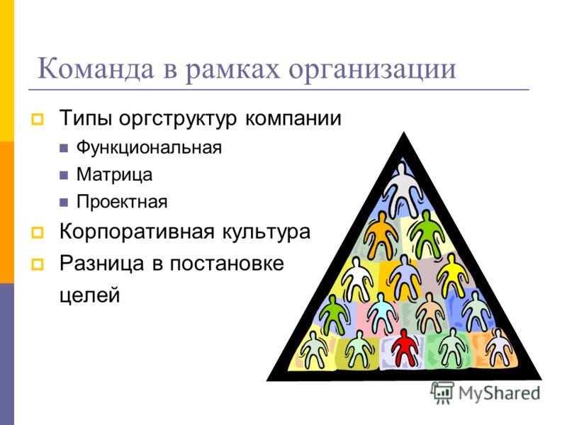 Команда в рамках организации Типы оргструктур компании Функциональная Матрица Проектная Корпоративная культура Разница в постановке целей