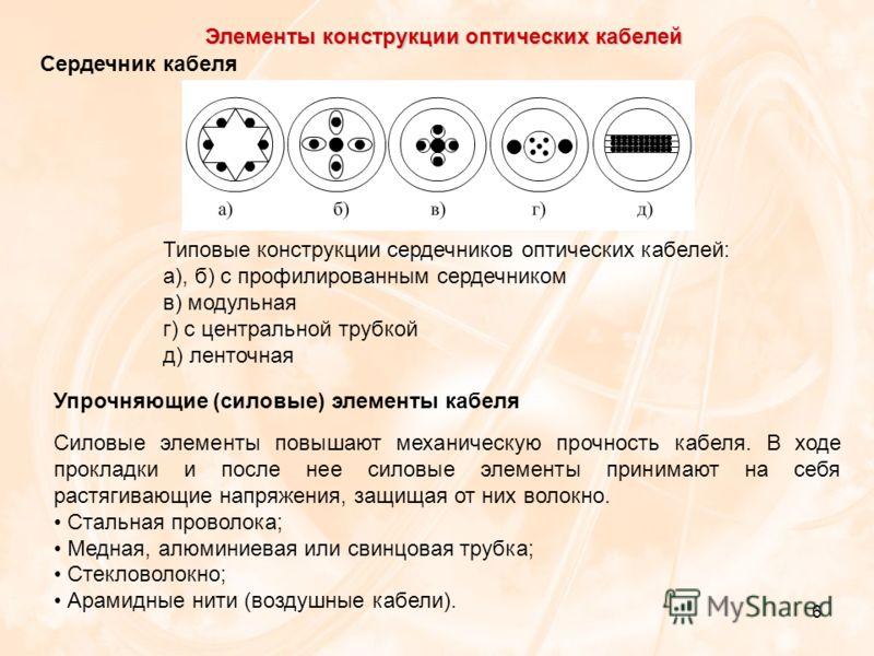 6 Элементы конструкции оптических кабелей Сердечник кабеля Типовые конструкции сердечников оптических кабелей: а), б) с профилированным сердечником в) модульная г) с центральной трубкой д) ленточная Упрочняющие (силовые) элементы кабеля Силовые элеме
