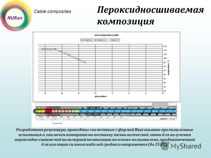 Cable composites Пероксидносшиваемая композиция Разработана рецептура, проведены совместные с фирмой Buss опытно-промышленные испытания и заключен контракт на поставку технологической линии для получения пероксидно-сшиваемой полимерной композиции на