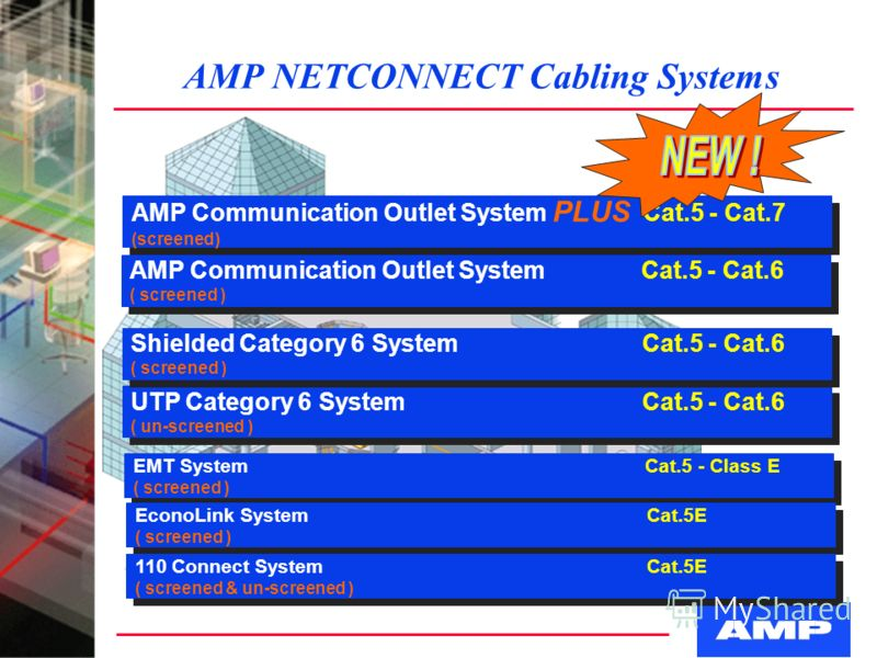 AMP NETCONNECT Cabling Systems AMP Communication Outlet System PLUS Cat.5 - Cat.7 (screened) AMP Communication Outlet System PLUS Cat.5 - Cat.7 (screened) UTP Category 6 SystemCat.5 - Cat.6 ( un-screened ) UTP Category 6 SystemCat.5 - Cat.6 ( un-scre
