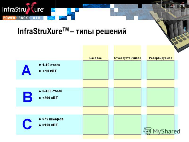 InfraStruXure TM – типы решений