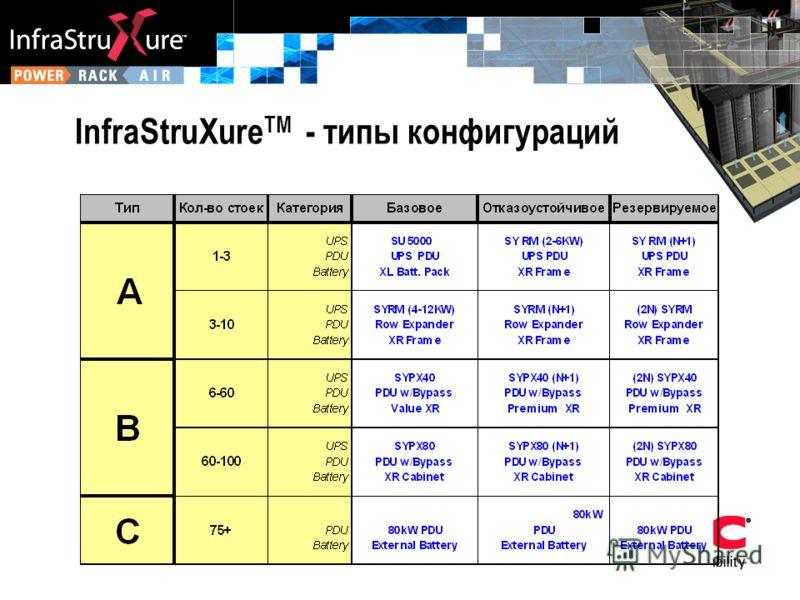 InfraStruXure TM - типы конфигураций