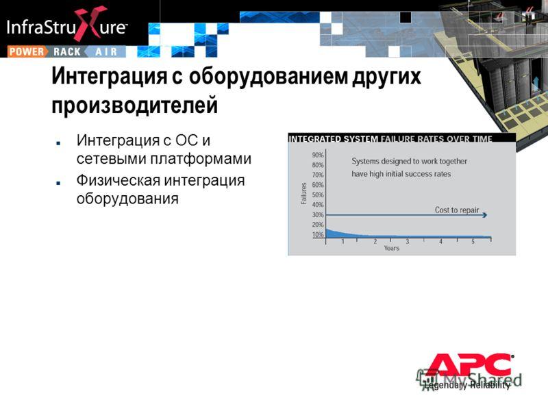 Интеграция с оборудованием других производителей n Интеграция с ОС и сетевыми платформами n Физическая интеграция оборудования