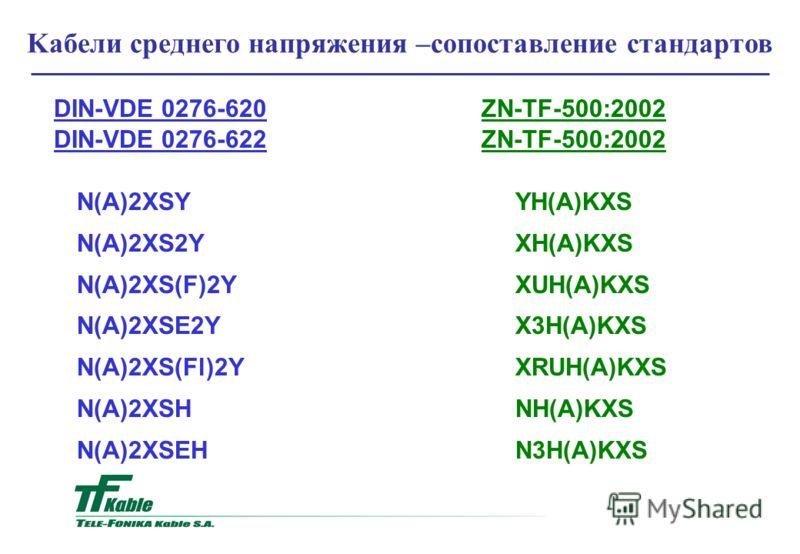 Kaбели среднего напряжения –сопоставление стандартов DIN-VDE 0276-620ZN-TF-500:2002 DIN-VDE 0276-622ZN-TF-500:2002 N(A)2XSY YH(A)KXS N(A)2XS2Y XH(A)KXS N(A)2XS(F)2Y XUH(A)KXS N(A)2XSE2Y X3H(A)KXS N(A)2XS(Fl)2Y XRUH(A)KXS N(A)2XSH NH(A)KXS N(A)2XSEH N
