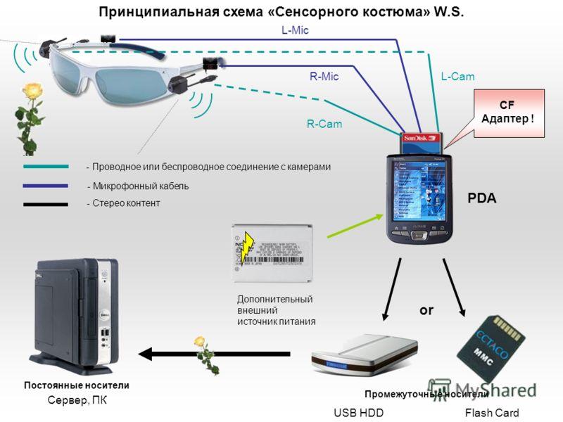 L-Mic R-MicL-Cam R-Cam CF Адаптер ! USB HDDFlash Card - Проводное или беспроводное соединение с камерами - Микрофонный кабель PDA or Дополнительный внешний источник питания Промежуточные носители Постоянные носители Сервер, ПК - Стерео контент Принци