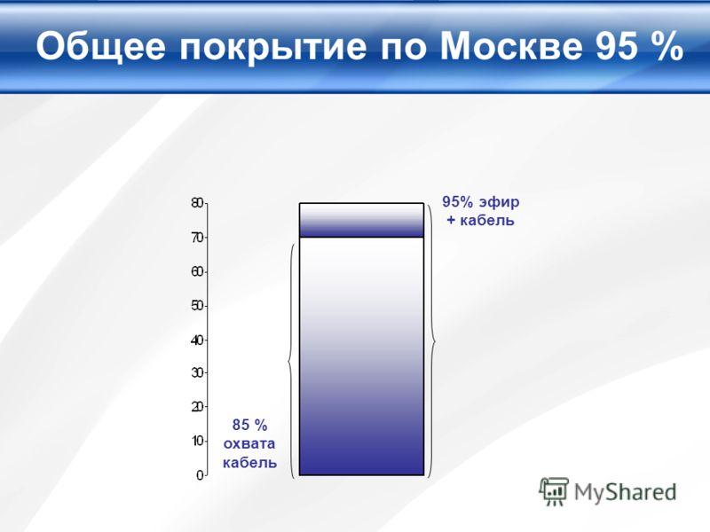 Общее покрытие по Москве 95 % 85 % охвата кабель 95% эфир + кабель