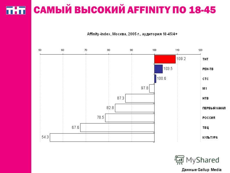 САМЫЙ ВЫСОКИЙ AFFINITY ПО 18-45 Данные Gallup Media