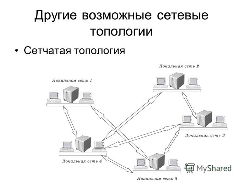 Другие возможные сетевые топологии Сетчатая топология