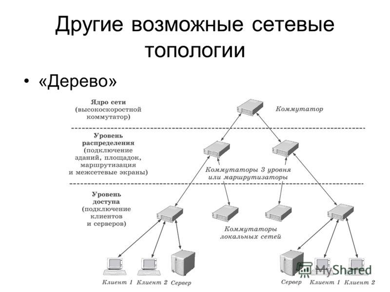 Другие возможные сетевые топологии «Дерево»