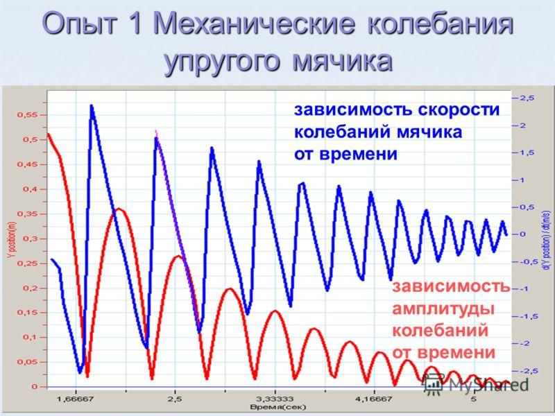 зависимость амплитуды колебаний от времени зависимость скорости колебаний мячика от времени