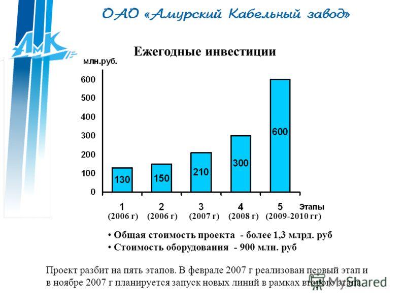 Ежегодные инвестиции Общая стоимость проекта - более 1,3 млрд. руб Стоимость оборудования - 900 млн. руб Проект разбит на пять этапов. В феврале 2007 г реализован первый этап и в ноябре 2007 г планируется запуск новых линий в рамках второго этапа. (2