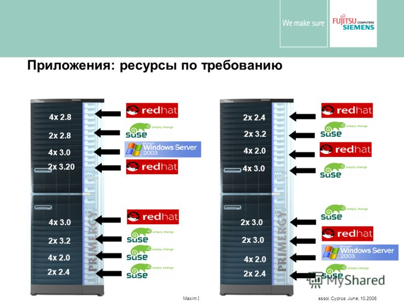 Maxim Datsenko. Fujitsu Siemens Computers. LE Department. Limassol, Cyprus June, 10.2006 20 Приложения: ресурсы по требованию 2x 2.4 4x 2.0 2x 3.2 4x 3.0 2x 3.20 4x 3.0 2x 2.8 4x 2.8 2x 2.4 4x 2.0 2x 3.2 4x 3.0 2x 3.0 2x 2.4 4x 2.0