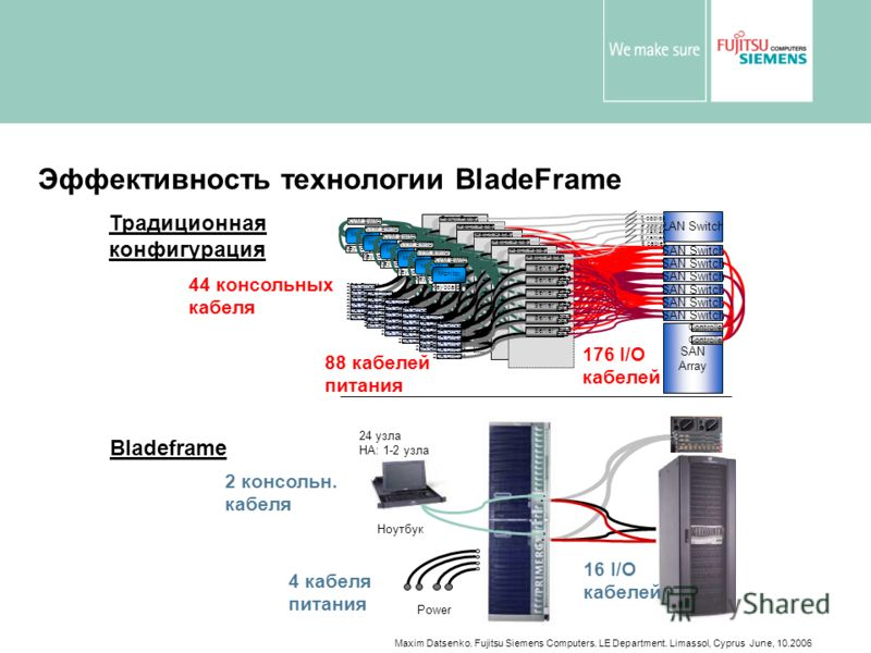 Maxim Datsenko. Fujitsu Siemens Computers. LE Department. Limassol, Cyprus June, 10.2006 Эффективность технологии BladeFrame Ноутбук Power 24 узла HA: 1-2 узла 4 кабеля питания 2 консольн. кабеля Bladeframe 16 I/O кабелей LAN Switch SAN Array Control