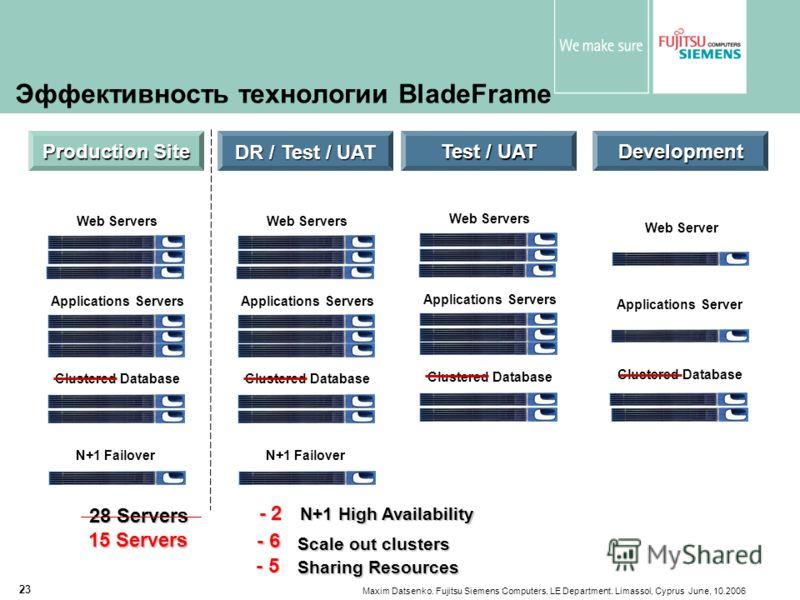 Maxim Datsenko. Fujitsu Siemens Computers. LE Department. Limassol, Cyprus June, 10.2006 23 Эффективность технологии BladeFrame DR Site Production Site Development Test / UAT Web Servers Applications Servers Clustered Database Web Server Applications