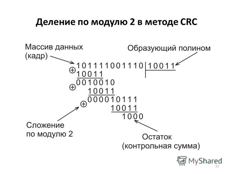 11 Деление по модулю 2 в методе CRC