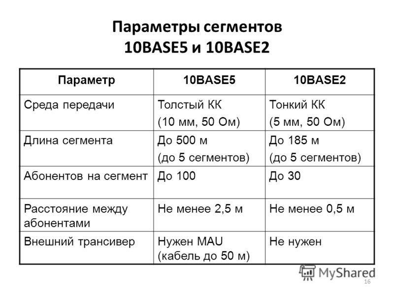 16 Параметры сегментов 10BASE5 и 10BASE2 Параметр10BASE510BASE2 Среда передачиТолстый КК (10 мм, 50 Ом) Тонкий КК (5 мм, 50 Ом) Длина сегментаДо 500 м (до 5 сегментов) До 185 м (до 5 сегментов) Абонентов на сегментДо 100До 30 Расстояние между абонент