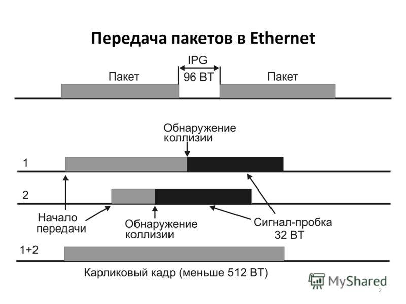 2 Передача пакетов в Ethernet