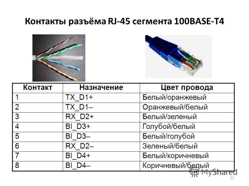 22 Контакты разъёма RJ-45 сегмента 100BASE-T4 КонтактНазначениеЦвет провода 1TX_D1+Белый/оранжевый 2TX_D1–Оранжевый/белый 3RX_D2+Белый/зеленый 4BI_D3+Голубой/белый 5BI_D3–Белый/голубой 6RX_D2–Зеленый/белый 7BI_D4+Белый/коричневый 8BI_D4–Коричневый/бе