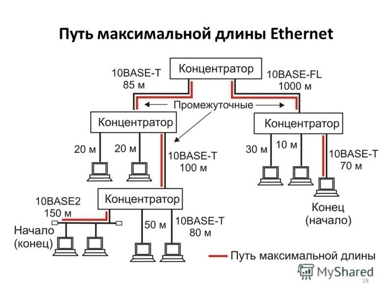 28 Путь максимальной длины Ethernet