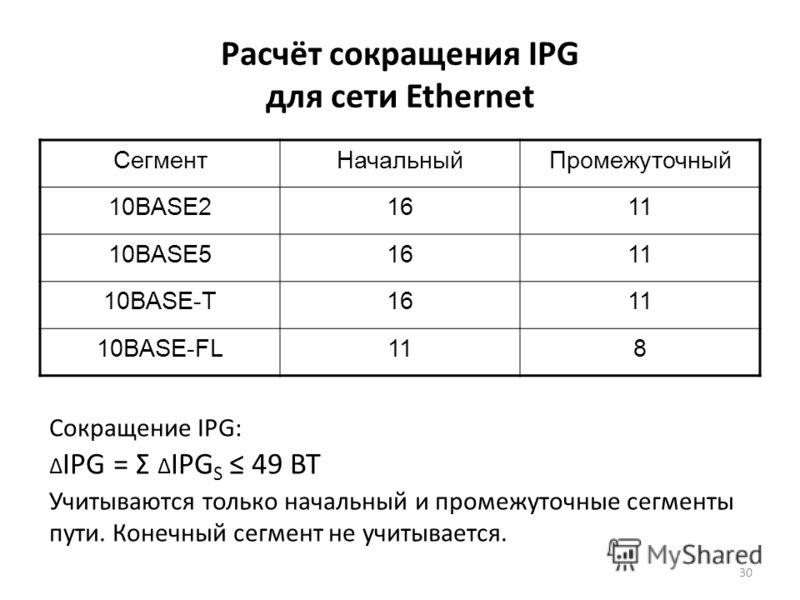 30 Расчёт сокращения IPG для сети Ethernet СегментНачальныйПромежуточный 10BASE21611 10BASE51611 10BASE-T1611 10BASE-FL118 Сокращение IPG: Δ IPG = Ʃ Δ IPG S 49 BT Учитываются только начальный и промежуточные сегменты пути. Конечный сегмент не учитыва