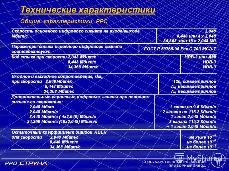 Технические характеристики Общие характеристики PPС Рис 2.1