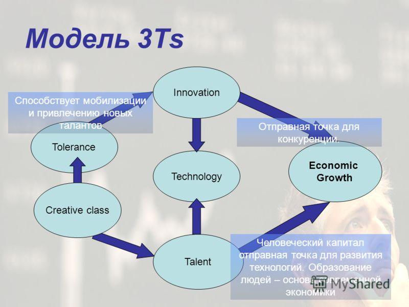 Tolerance Technology Модель 3Ts Economic Growth Creative class Innovation Talent Отправная точка для конкуренции. Человеческий капитал отправная точка для развития технологий. Образование людей – основа современной экономики Способствует мобилизации