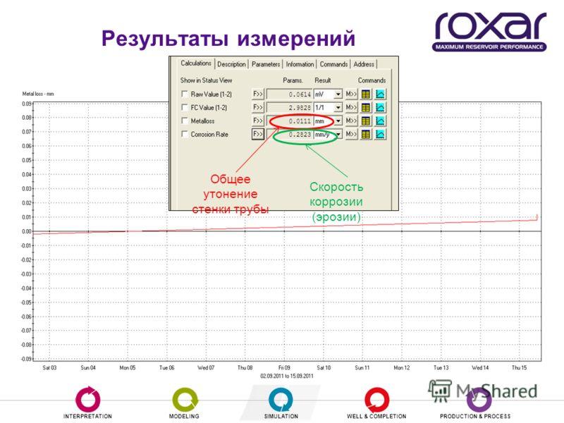 INTERPRETATIONMODELINGSIMULATIONWELL & COMPLETIONPRODUCTION & PROCESS Результаты измерений Общее утонение стенки трубы Скорость коррозии (эрозии)
