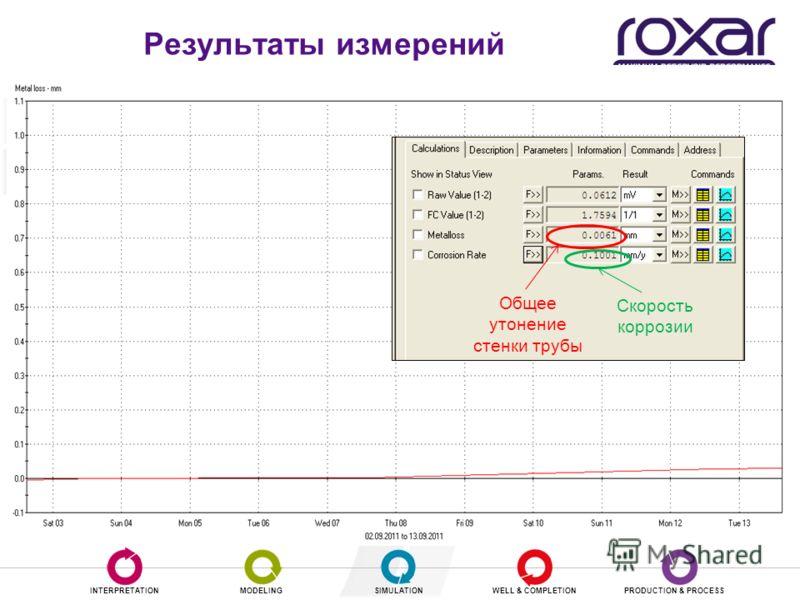 INTERPRETATIONMODELINGSIMULATIONWELL & COMPLETIONPRODUCTION & PROCESS Результаты измерений Общее утонение стенки трубы Скорость коррозии