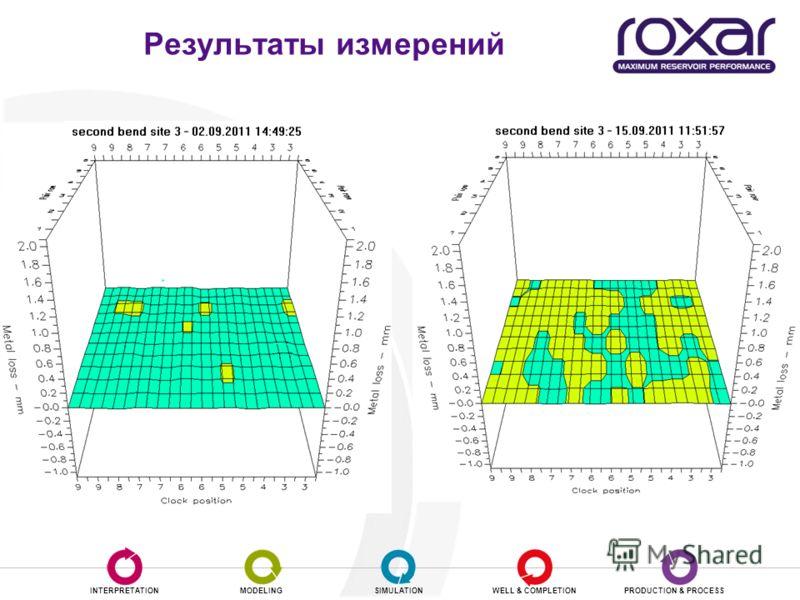 INTERPRETATIONMODELINGSIMULATIONWELL & COMPLETIONPRODUCTION & PROCESS Результаты измерений