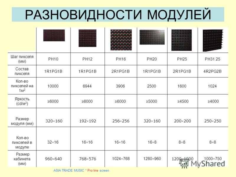 CODD10CODD12 CODD16 CODD20 CODD25 CODD31.25 Шаг пикселя (мм) PH10 PH12 PH16PH20 PH25 PH31.25 Состав пикселя 1R1PG1B 2R1PG1B 1R1PG1B 2R1PG1B 4R2PG2B Кол-во пикселей на 1м 2 10000 6944 3906 2500 1600 1024 Яркость (cd/м 2 ) 6000 5000 4500 4000 Размер мо