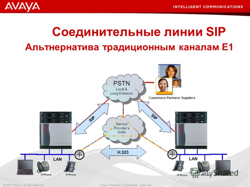 10 © 2007 Avaya Inc. All rights reserved. Avaya – Proprietary & Confidential. Under NDA Соединительные линии SIP Альтнернатива традиционным каналам E1 Service Providers WAN PSTN Local & Long Distance PSTN Local & Long Distance H.323 SIP Customers/ Pa