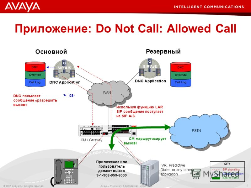 13 © 2007 Avaya Inc. All rights reserved. Avaya – Proprietary & Confidential. Under NDA WAN Call Log Override DNC Основной CM / Gateway PSTN Call Log Override DNC Резервный IVR, Predictive Dialer, or any other application DNC запрашивает информацию д