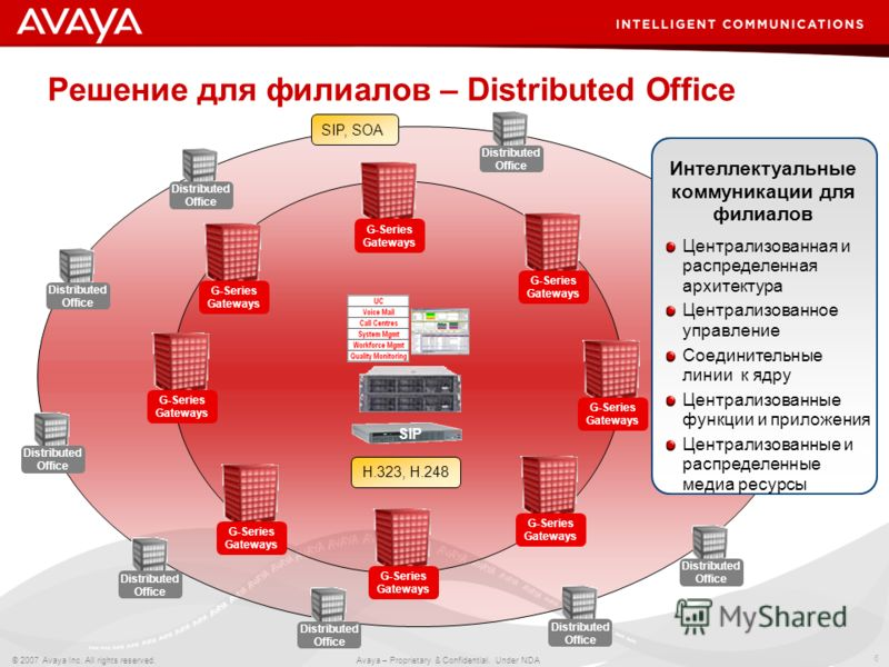 6 © 2007 Avaya Inc. All rights reserved. Avaya – Proprietary & Confidential. Under NDA G-Series Gateways Distributed Office Distributed Office Distributed Office Решение для филиалов – Distributed Office SIP, SOA H.323, H.248 Distributed Office Distr