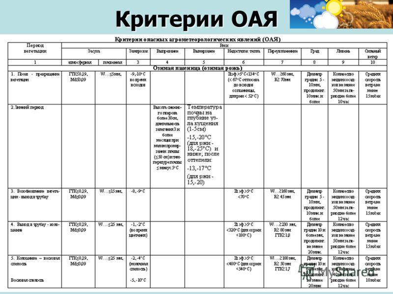 Семинар-совещание для агро - экспертов, 20 октября 2011, г. Москва Критерии ОАЯ