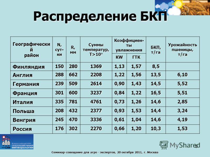Семинар-совещание для агро - экспертов, 20 октября 2011, г. Москва Распределение БКП Географически й район N, сут- ки R, ммСуммытемператур, Т>10 Т>10 Коэффициен- ты увлажнения БКП, т/гаУрожайностьпшеницы,т/га KWГТК Финляндия15028013691,131,578,5 Англ
