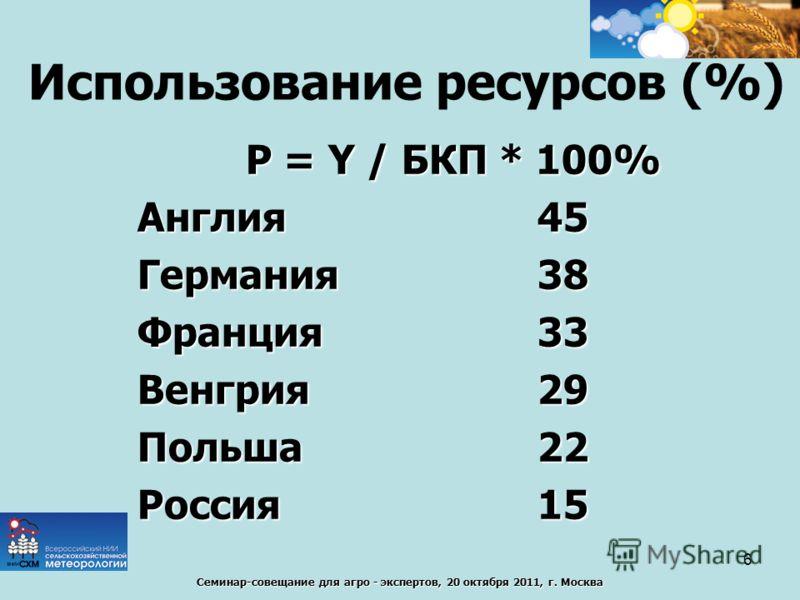 Семинар-совещание для агро - экспертов, 20 октября 2011, г. Москва Использование ресурсов (%) P = Y / БКП * 100% Англия45 Германия38 Франция33 Венгрия29 Польша22 Россия15 6