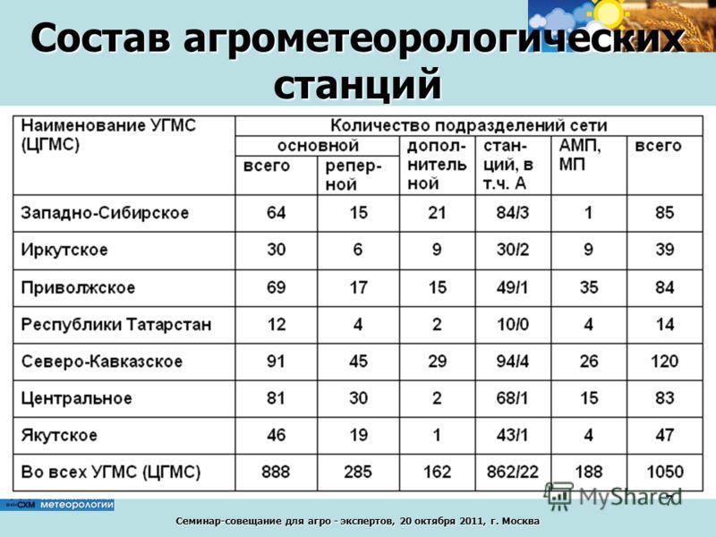 Семинар-совещание для агро - экспертов, 20 октября 2011, г. Москва Состав агрометеорологических станций 7
